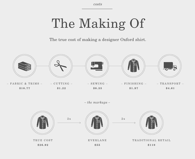 Why is sustainable fashion so expensive?